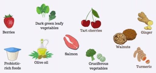 self care. Processed Foods
